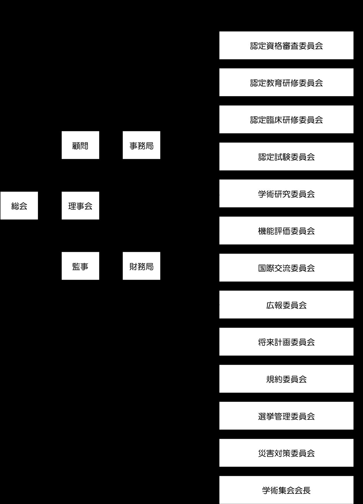 日本ハンドセラピィ学会 組織図